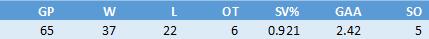 Sergei Bobrovsky 2017-2018 stats